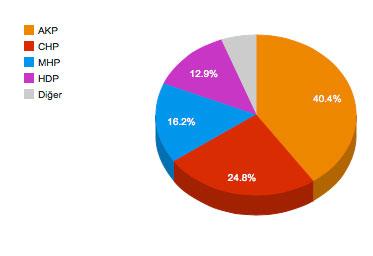 Absolute Mehrheit Türkei