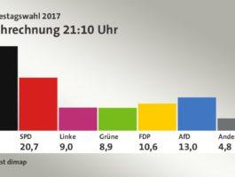 Martinas Woche 38 – 2017